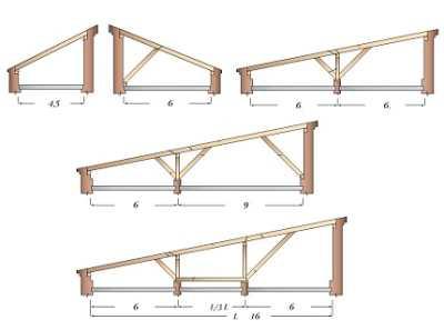 Стропила односкатной крыши – все гениальное просто